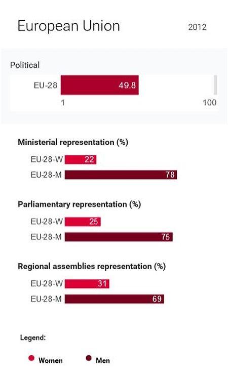 Frauen besetzen in Europa lediglich ein Viertel der Abgeordneten- und Ministermandate.
