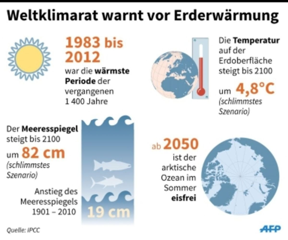 Der IPCC-Bericht in Zahlen.
