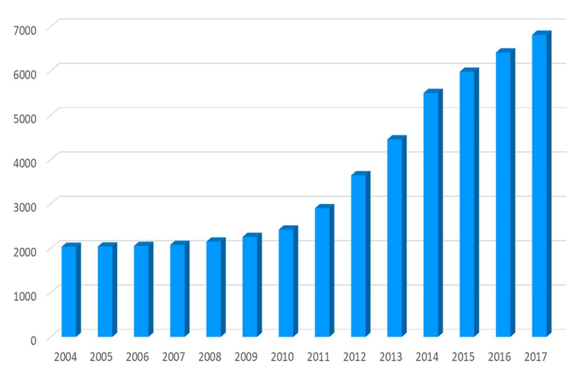Evolution du nombre d'installations photovoltaïques au Luxembourg