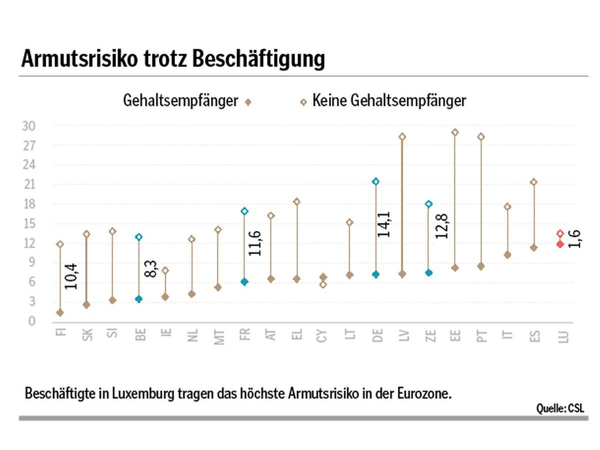 Angestellte Beschäftigte in Luxemburg tragen das höchste Armutsrisiko in der Eurozone: 12% von ihnen kratzen trotz ihres Gehaltes an der Armutsgrenze.