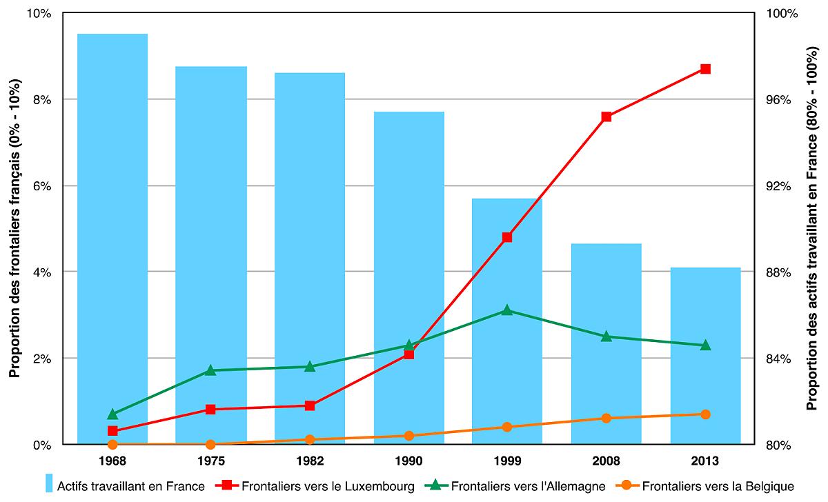 Alors que le nombre d'actifs lorrains travaillant en France (en bleu) diminue fortement, celui des frontaliers allant au Luxembourg fait un bond après les années 80.