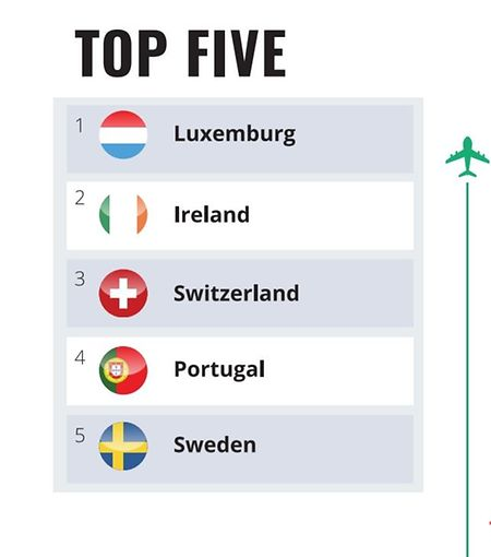 Luxembourg scored 109.5 points in 2018 ranking (Nomad Passport Index)