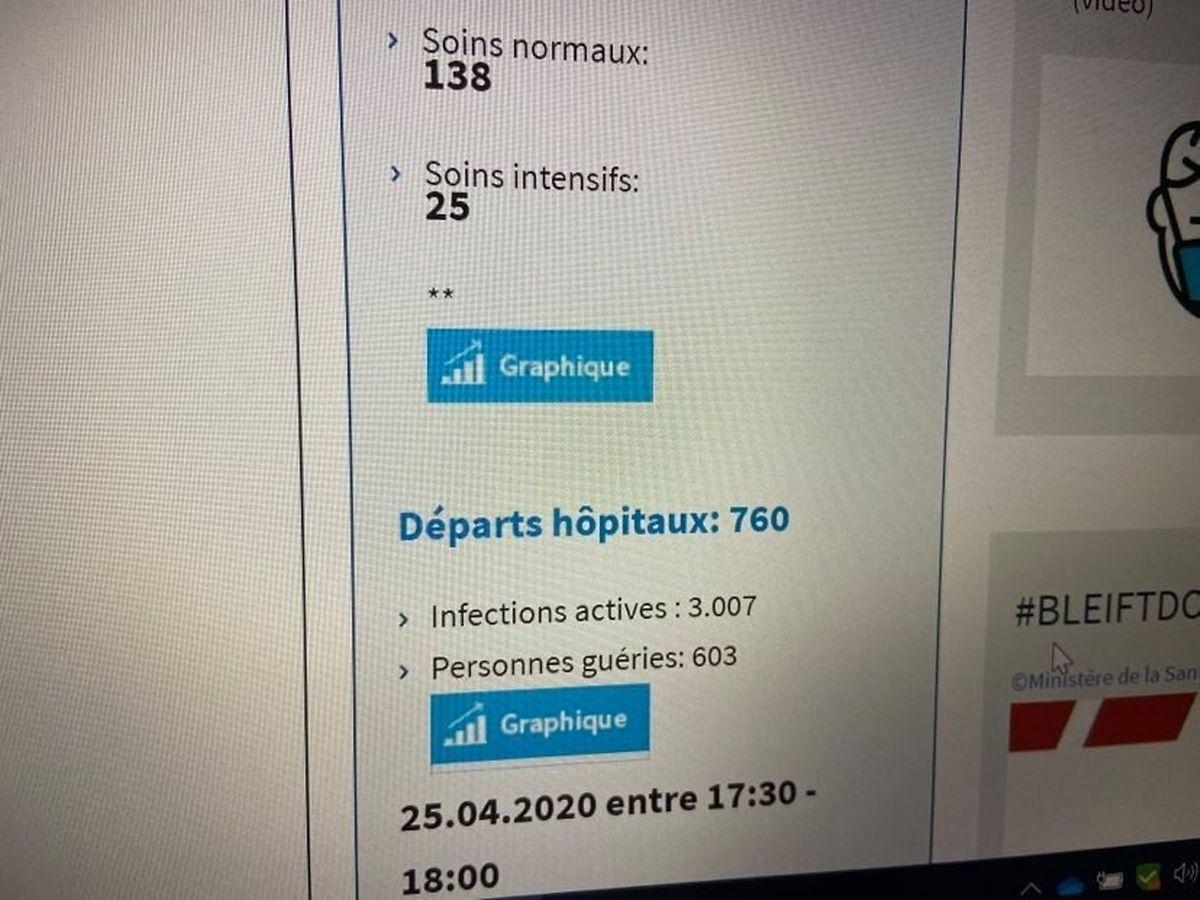 Imagem do portal da Saúde (www.sante.lu) sobre o número de infetados curados. Tratou-se de mais um erro do Ministério da Saúde, retificado entretanto. Os dados certos são: 3007 pessoas curadas da covid-19 e 603 infeções ativas.
