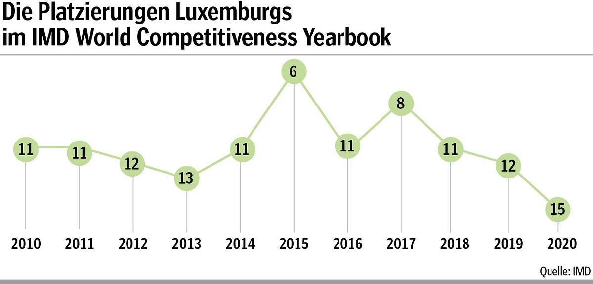 In Bezug auf die relative Wettbewerbsfähigkeit ist ein Abwärtstrend zu verzeichnen.