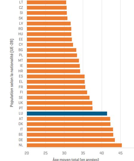 Différence d'âge importante entre les ressortissants de l'UE-28 (au 1er janvier 2019)