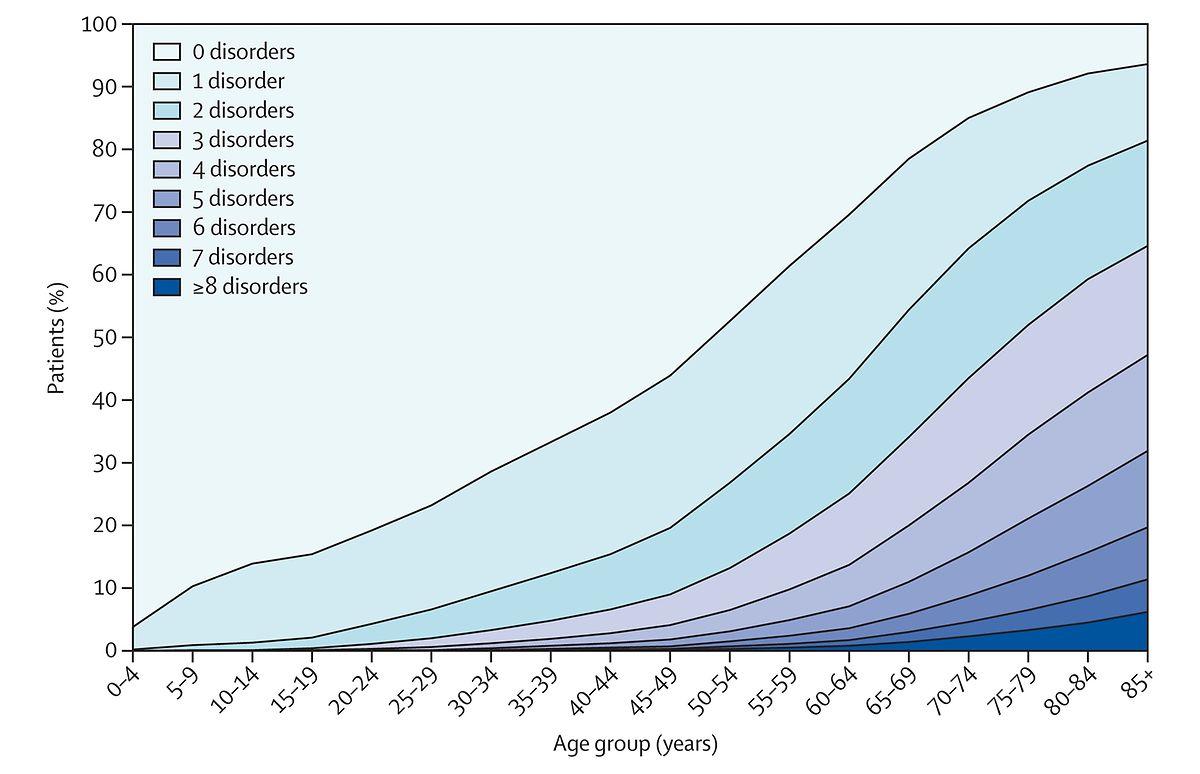 Anzahl chronischer Krankheiten nach Altersgruppe