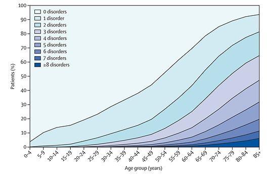 Nombre de maladies chroniques par groupe d'âge