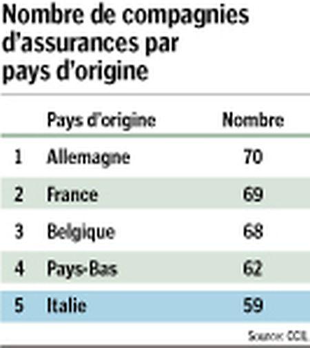 59 assureurs italiens opèrent à partir du Luxembourg.
