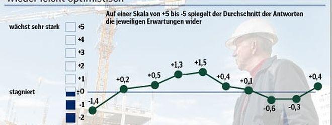 Trotz Besserung sind die Erwartungen nach wie vor deutlich gedämpfter als um die Jahreswende 2010/2011