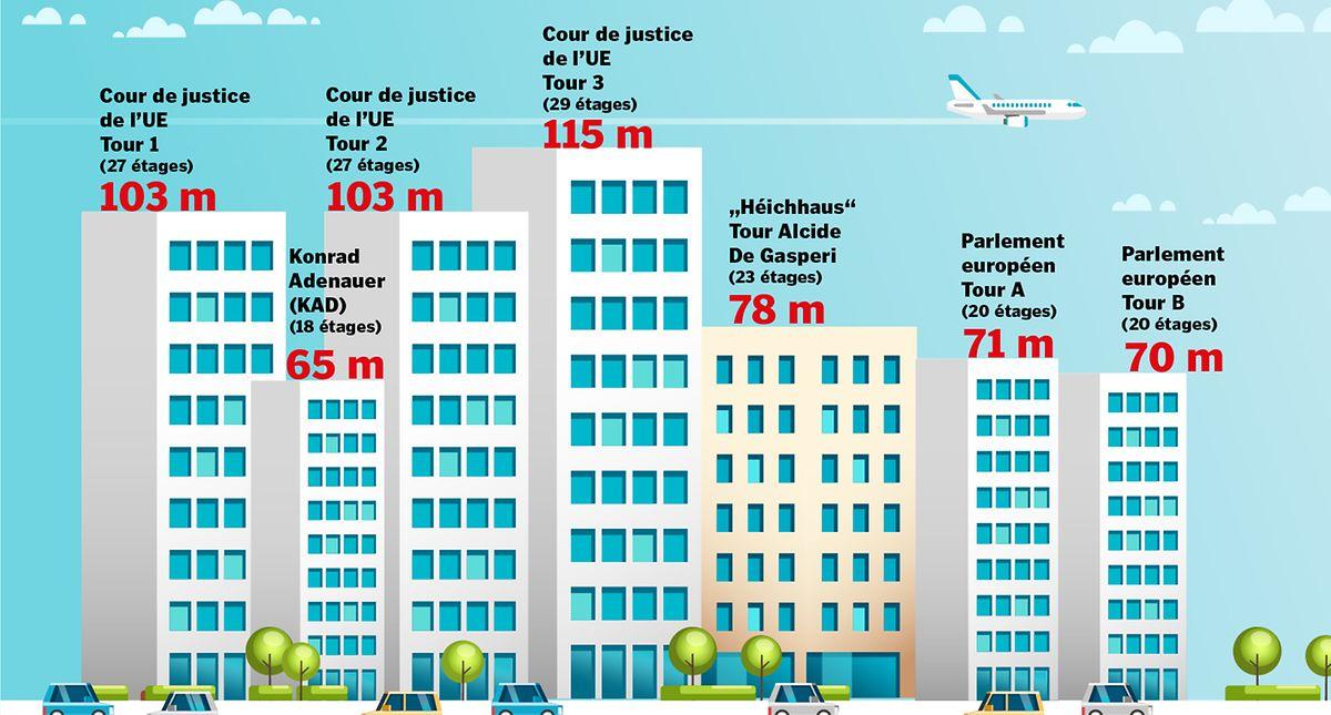 Les hauteurs des gratte-ciels existants à Kirchberg. A l'avenir, le bâtiment «Jean Monnet 2» (93 mètres) et le bâtiment «Infinity» (104 mètres) seront ajoutés.