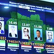 A picture taken on April 1, 2019 shows a screen displaying preliminary results of the first round of Ukraine's presidential election at the Central Electoral Commission headquarters in Kiev. - Comedian and political novice Volodymyr Zelensky topped the first round of Ukraine's presidential election on March 31, partial results showed, leading incumbent Petro Poroshemko into a run-off. (Photo by Sergei GAPON / AFP)