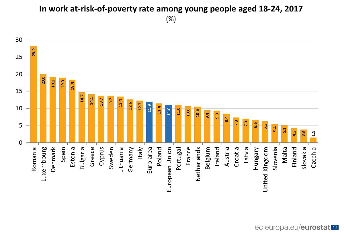 In Luxemburg sind 20 Prozent der 18- bis 24-Jährigen trotz bezahlter Arbeit von Armut bedroht.