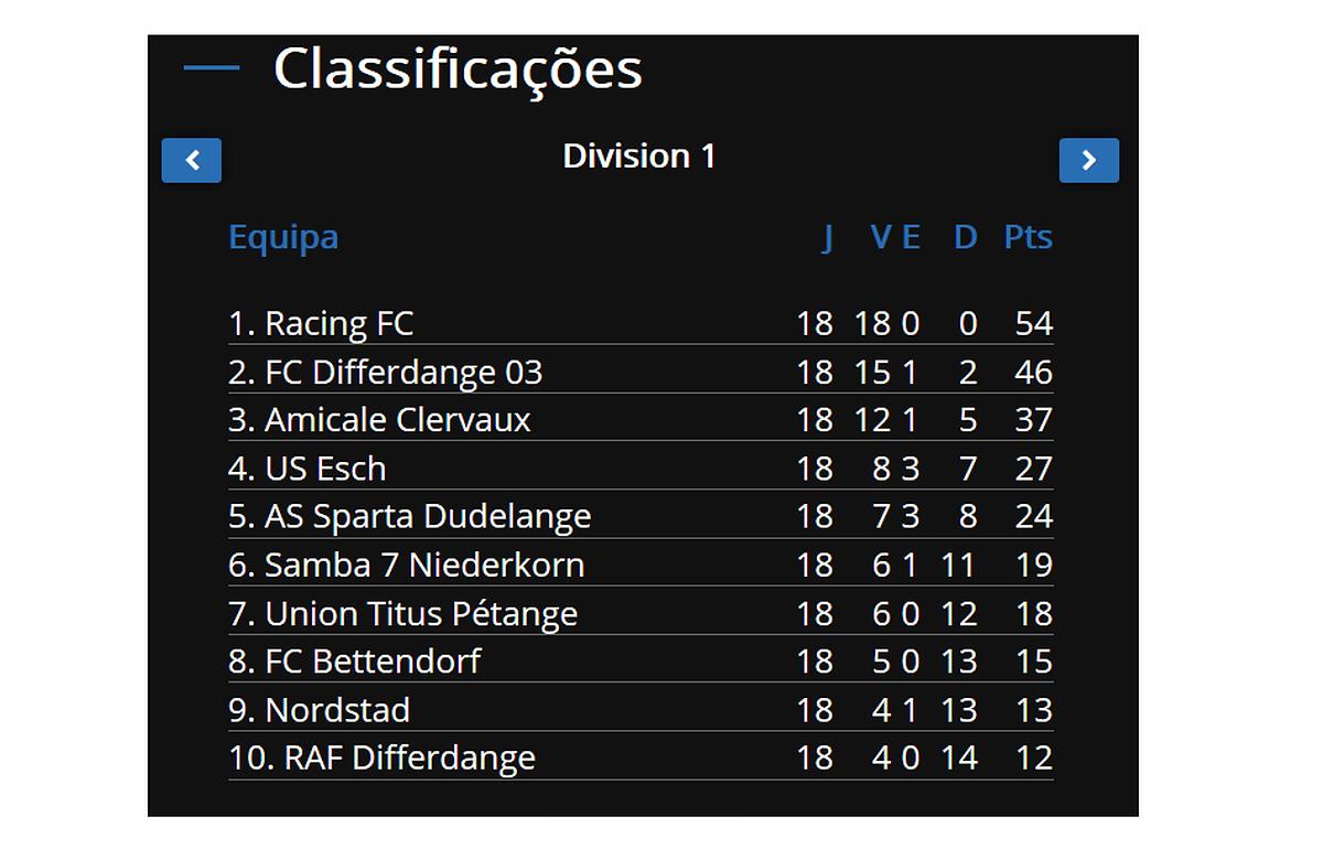 Classificação final após a fase regular da Ligue 1.
