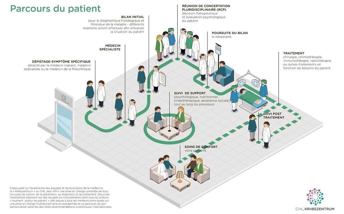 Die neue Broschüre informiert über das integrative Konzept und die behandelten Krebsarten im CHL.
