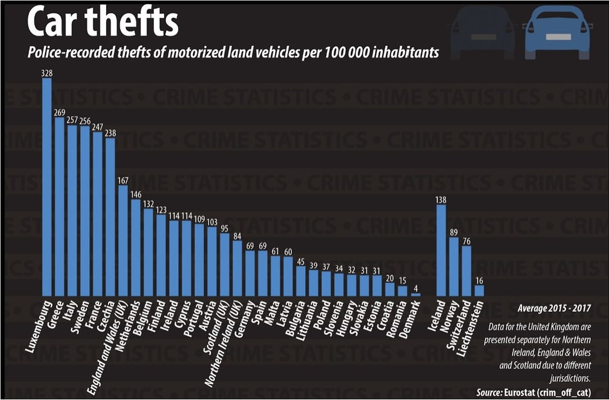 Vor allem diese Grafik sorgt für Verwirrung. Zwar steht Autodiebstähle in der Überschrift, dabei sind alle motorisierten Fahrzeuge in der Statistik enthalten. Dennoch, die Zahlen bleiben überraschend hoch.