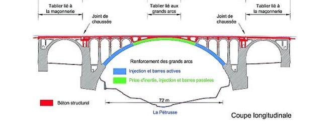 Zwei Jahre soll die Instandsetzung dauern: Der große Bogen des Pont Adolphe mit einer Spannweite von 72 Metern (blau und grün) soll erhalten und gefestigt werden. Der Fahrbelag, die Brüstung und Teile der Steinverkleidung (gelb) werden erneuert.