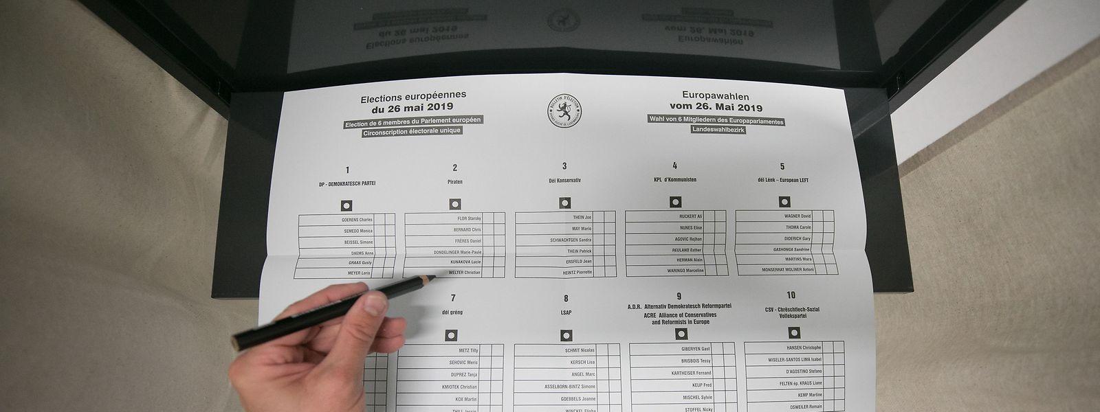 Die Uni Luxemburg hat festgestellt, dass sich das Wahlverhalten der Wähler in Luxemburg bei den Landeswahlen 2018 und den Europawahlen 2019 im Vergleich zu 2013 und 2014 stark verändert hat.