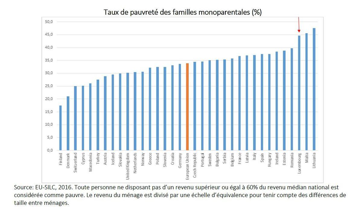 Pour Nuria Iturralde, «le taux de pauvreté au Luxembourg n'est pas cohérent avec la situation économique du pays. C'est une honte.»
