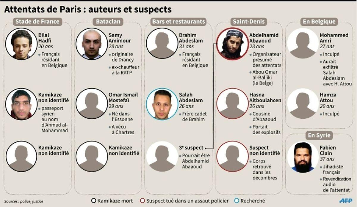 Les prncipaux suspects des attentats de Paris du 13 novembre