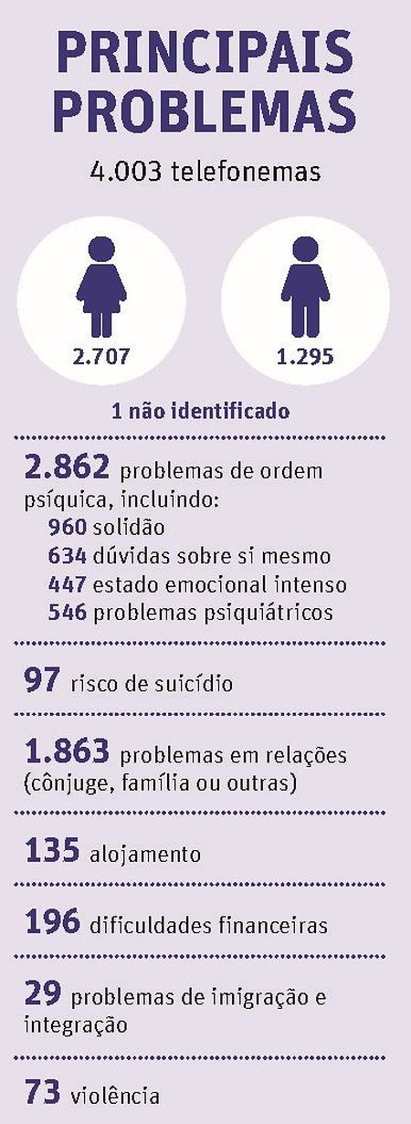 Dados da SOS Détresse de 2016.
