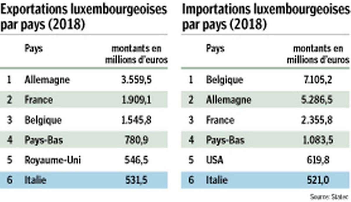L'Italie est le 6ème partenaire commercial du Luxembourg.