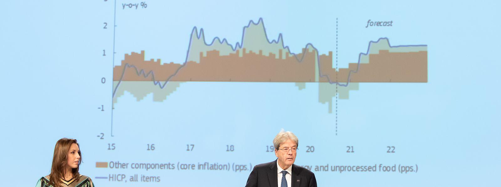 Dans un contexte économique morose Paolo Gentiloni, commissaire européen à l'Economie, appelle les Etats membres à poursuivre leurs «politiques économiques et budgétaires favorables» à la croissance.