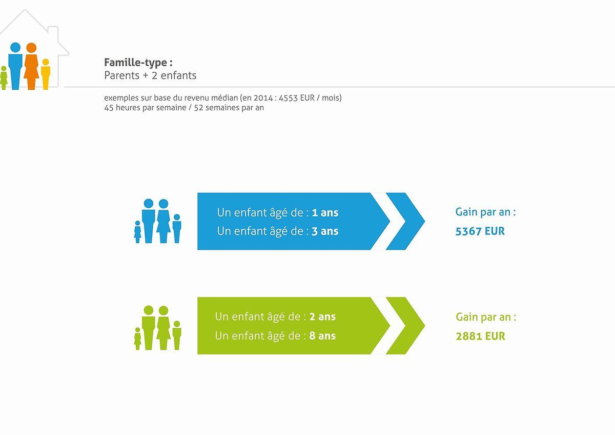 Die neuen kostenlosen Stunden senken die Kosten für die Familien.