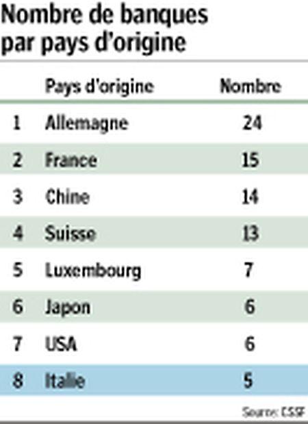 La Place financière luxembourgeoise abrite cinq banques italiennes