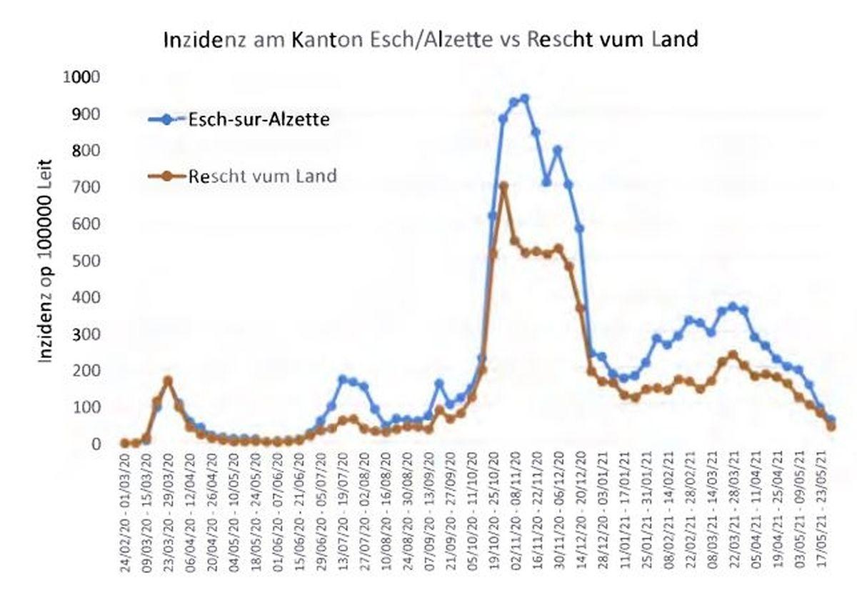 La courbe des nouvelles infections covid du canton d'Esch (en bleu) a systématiquement été au-dessus de la moyenne du pays depuis un an.