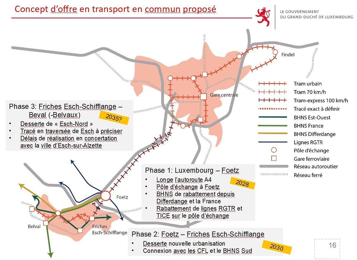 Concept de liaisons multimodales présenté en juin 2018 par François Bausch, avec un premier schéma sur les lignes BHNS.