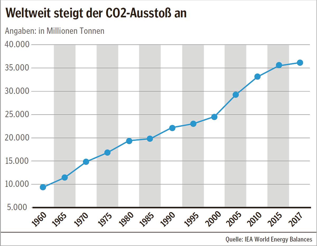 Der CO2-Ausstoß stieg in den letzten 57 Jahren rapide an auf rund 36 Milliarden Tonnen 2017.