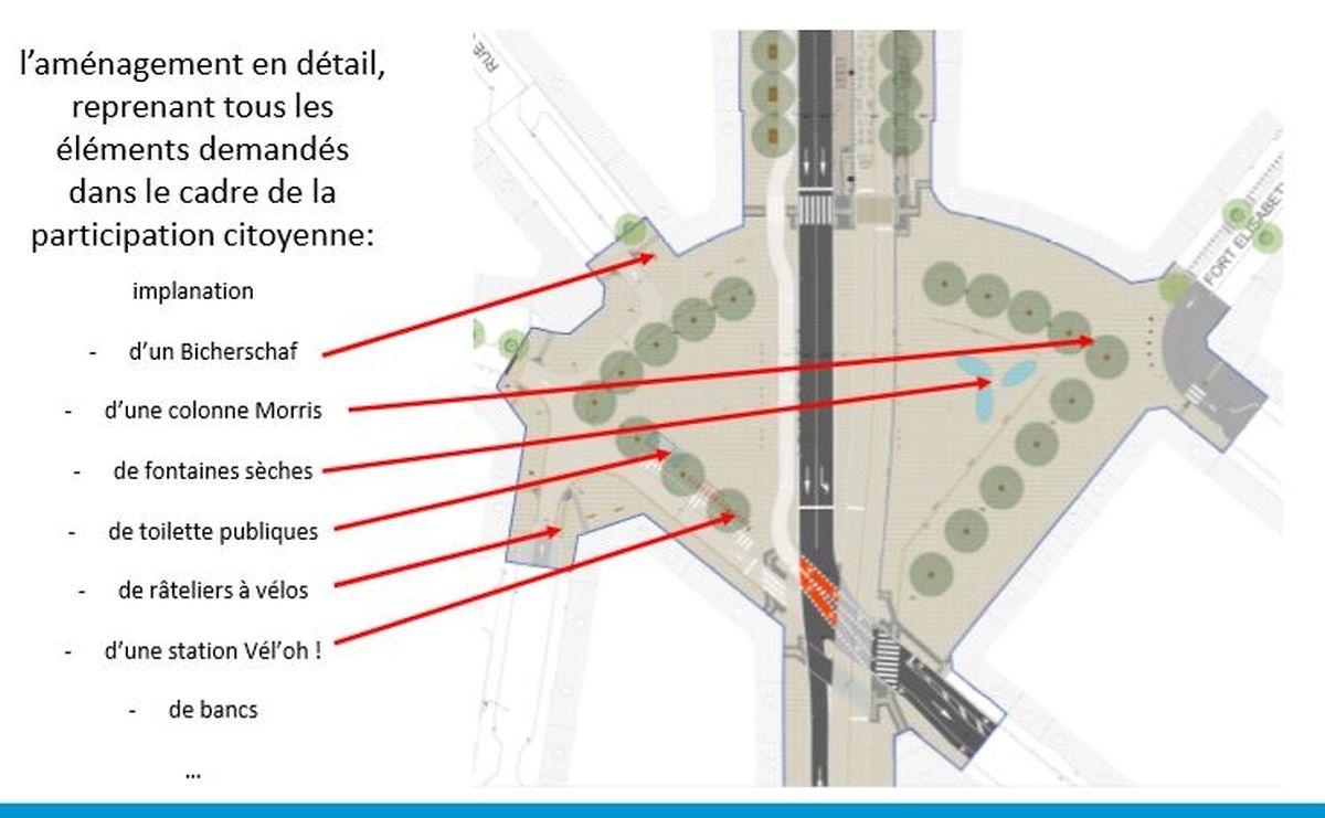 Plusieurs idées issues de la volonté du public ont été reprises dans l'aménagement futur de la place.