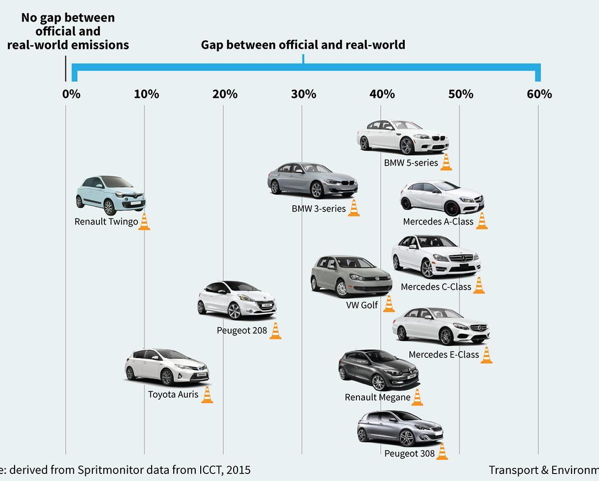 Le tableau de Transport&Environment qui reprend les différences entre les émissions de CO2 déclarés par les constructeurs et ses tests