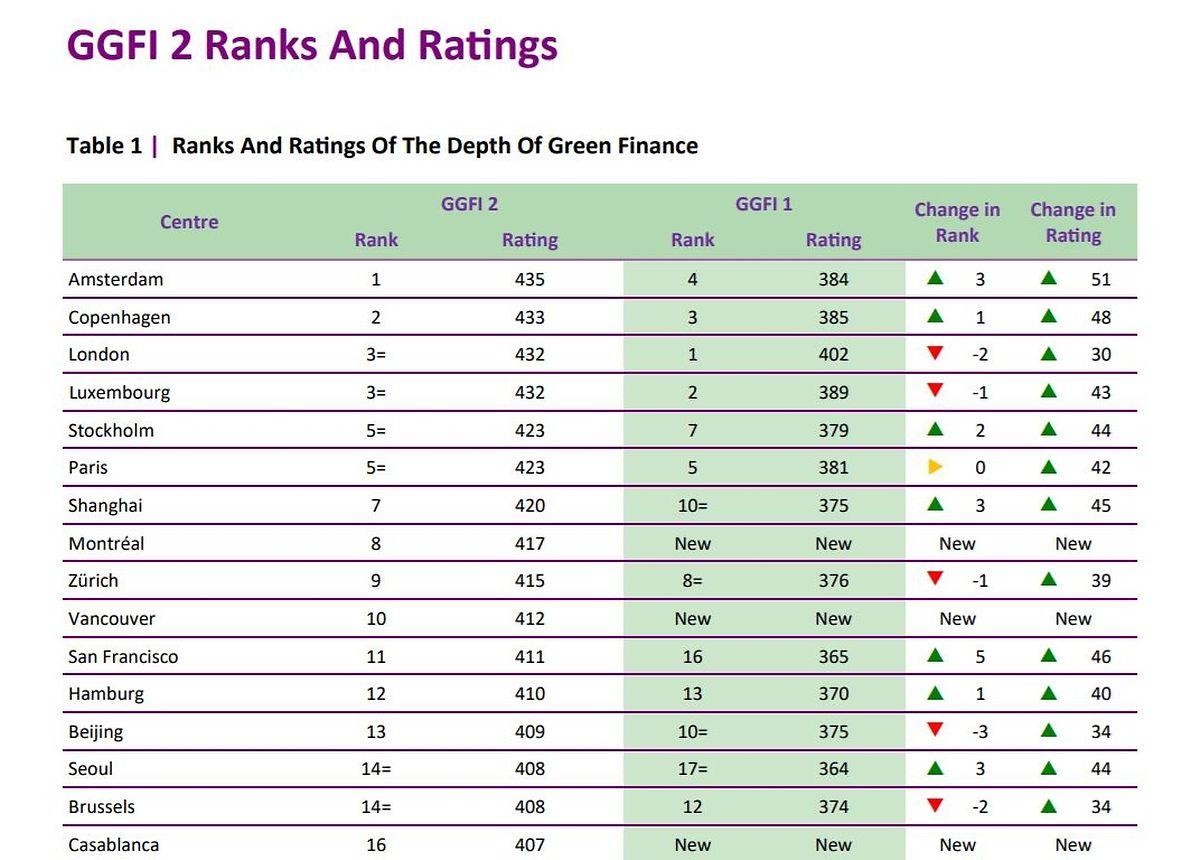 Chart: Global Green Finance Index 2