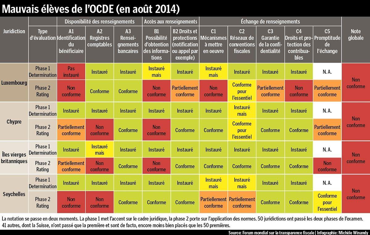 Les mauvais élèves de la transparence fiscale internationale fin 2013... et jusqu'à ce 30 octobre.
