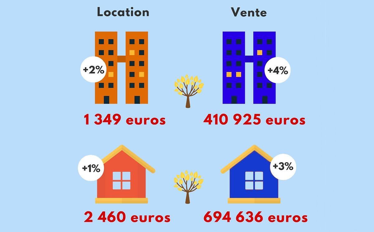 Le prix de l'immobilier ancien au Luxembourg