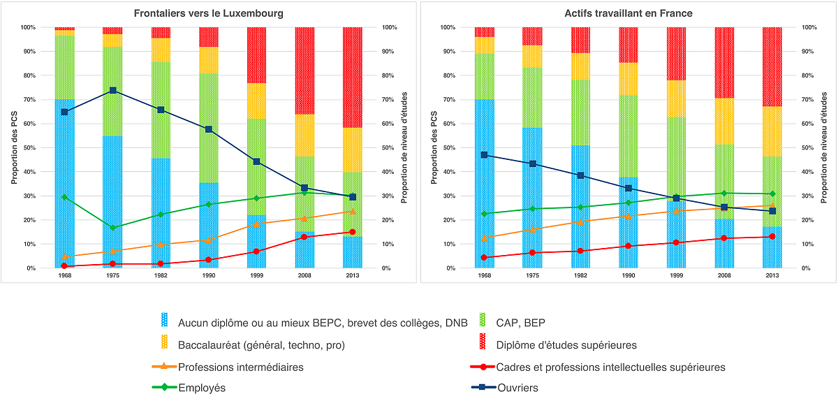 Les frontaliers sont représentés sur le graphique de gauche. La part d'ouvriers reste la plus importante, même si on peut constater que celle des diplômés d'études supérieures (en rouge) a fortement augmenté.