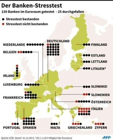 Getestete und durchgefallene Banken im Euroraum.