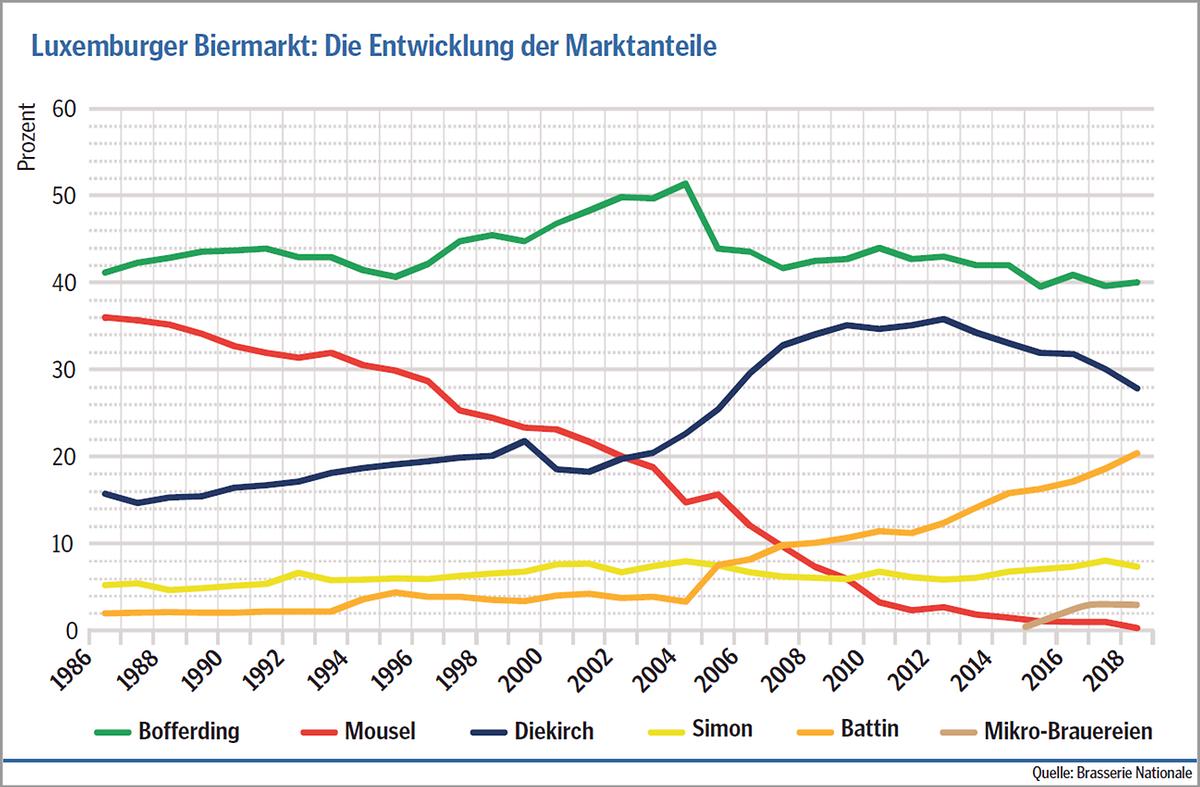 """Das von der """"Brasserie Nationale"""" gebraute Bofferding-Bier bleibt die Nummer eins auf dem LuxemburgerBiermarkt, das Mousel-Bier der """"Brasserie de Luxembourg"""" wird hingegen nur noch sehr wenig verkauft."""