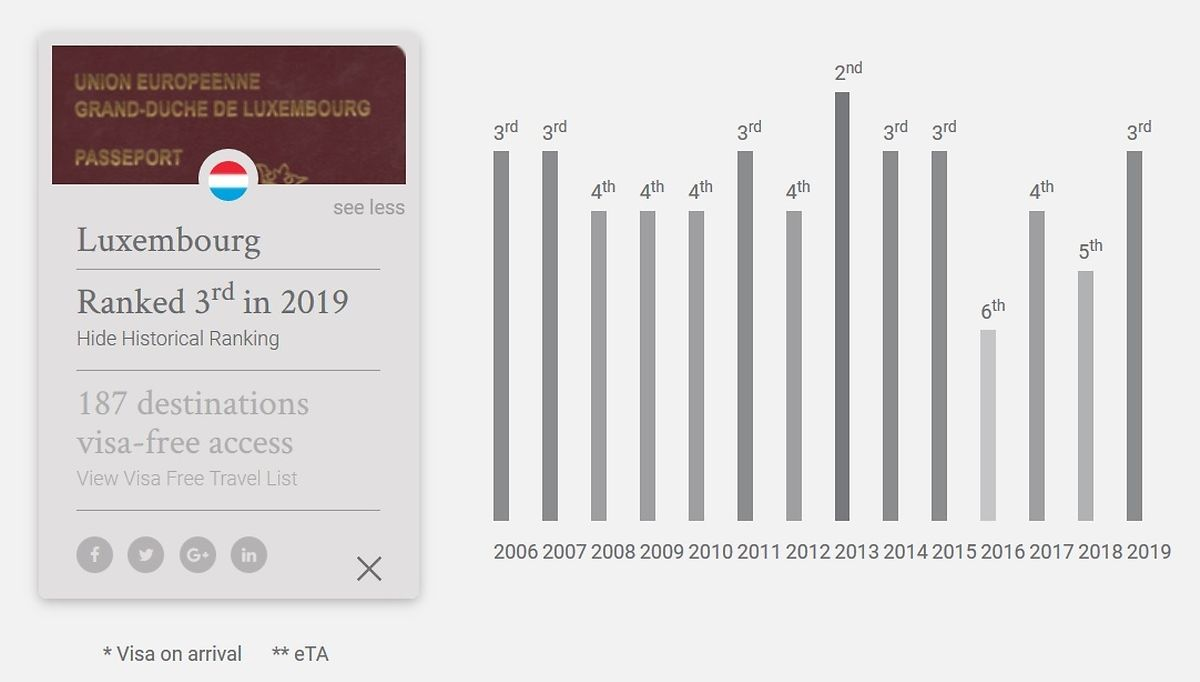 Evolução do Luxemburgo no ranking, desde 2006.