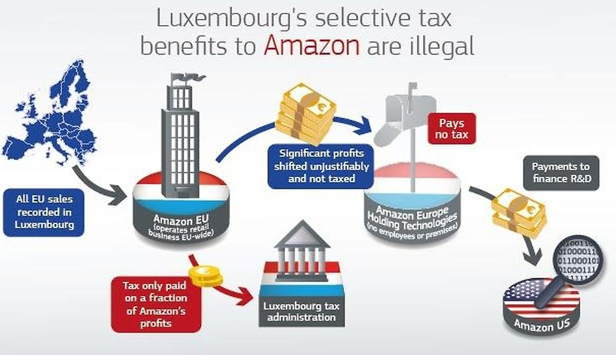 The ruling enabled Amazon to avoid taxation on three-quarters of the profits it made from all Amazon sales in the EU, the Commission said. Photo: European Commission