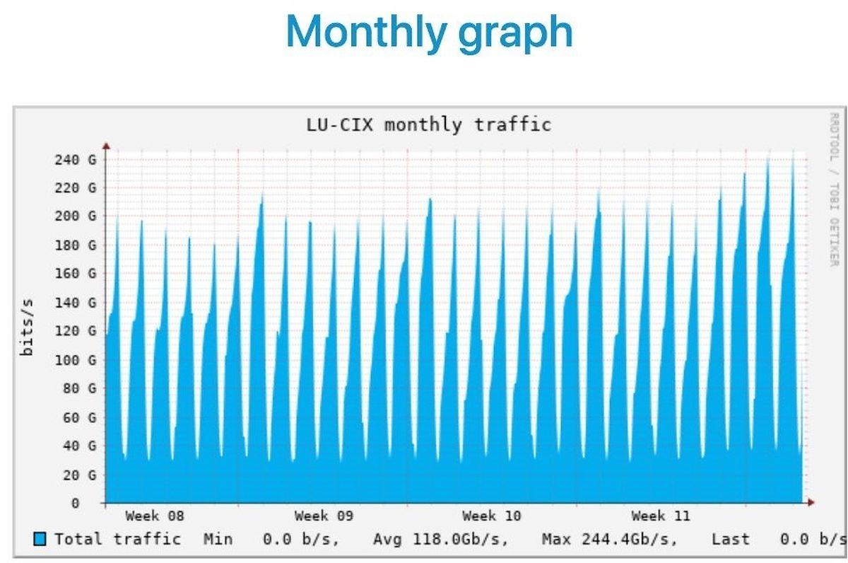 Seit dem Eskalieren der Covid-19-Krise am vergangenen Freitag zeigen sich deutliche Traffic-Spitzen in Luxemburg - jedoch weit unterhalb des kritischen Bereichs.