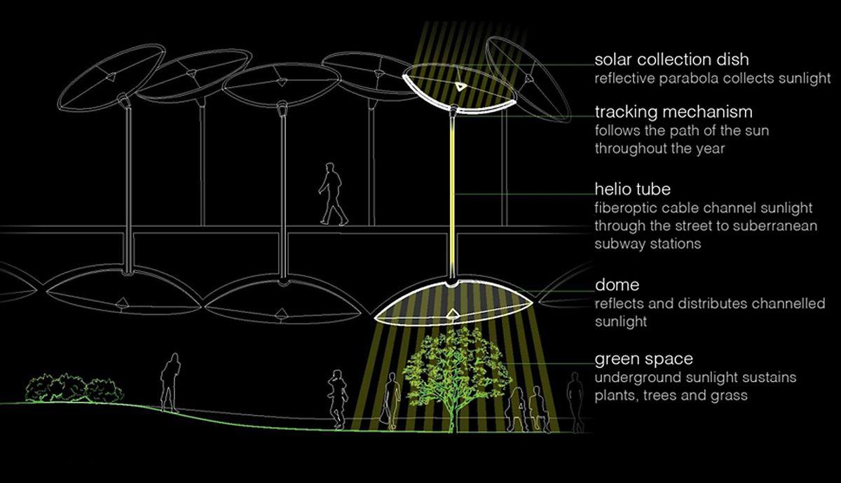Sonnenkollektoren sollen für Helligkeit und Wärme sorgen.