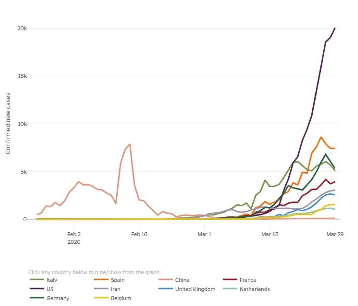 Die Zahl der täglichen neu bestätigten Infektionen in den USA steigt dramatisch an.