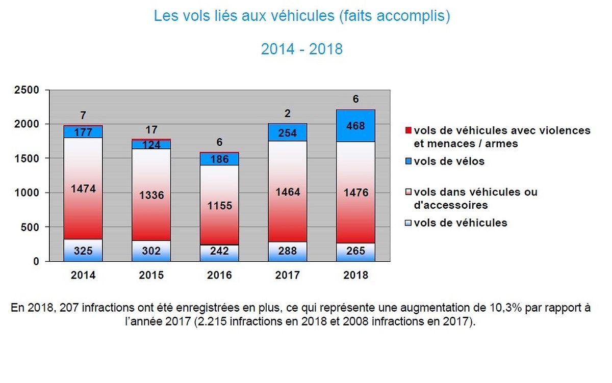 Diebstähle von Fahrzeugen von 2014 bis 2018.