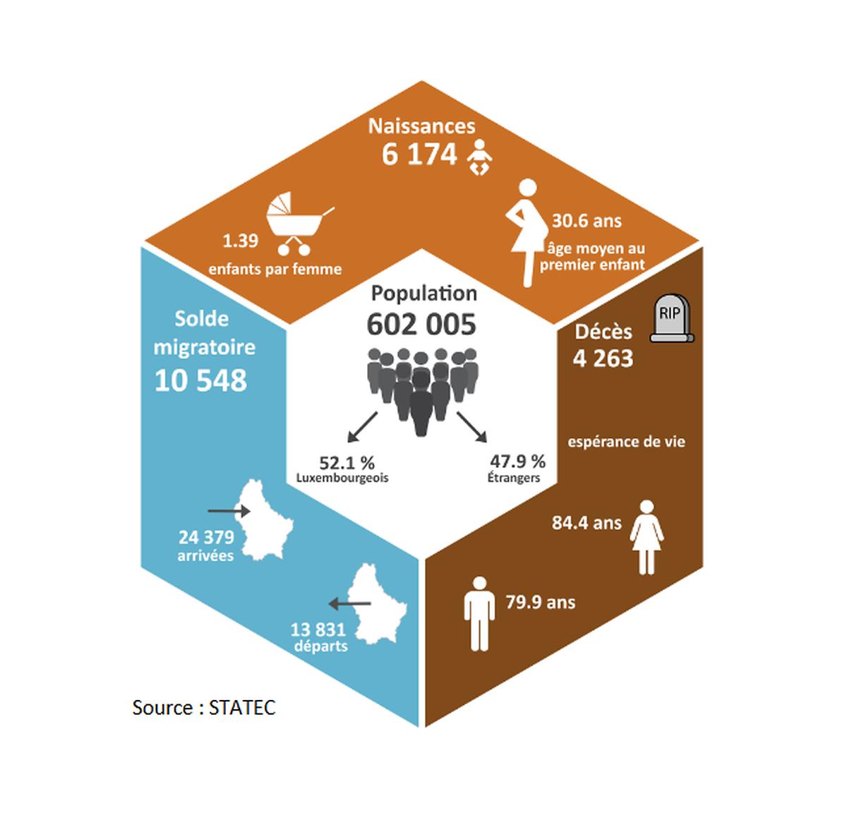 Evolução demográfica no Luxemburgo em 2017.
