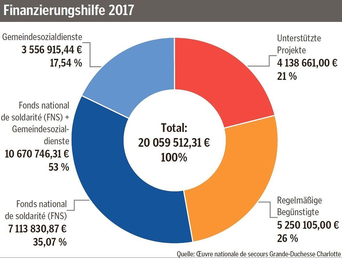 Von 20 Millionen Euro gingen 10,6 Mio. an den Fonds National de Solidarité und kommunale Sozialdienste, 5,2 Mio. an regelmäßig Begünstigte, sprich einzelne Vereinigungen, sowie 4,1 Mio. an konkrete Projekte.