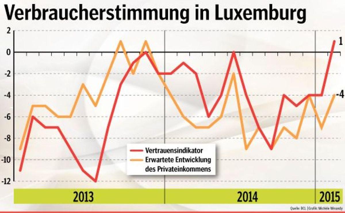 Nach den heftigen Schwankungen in 2014, hat sich das Verbrauchervertrauen im Februar deutlich verbessert.