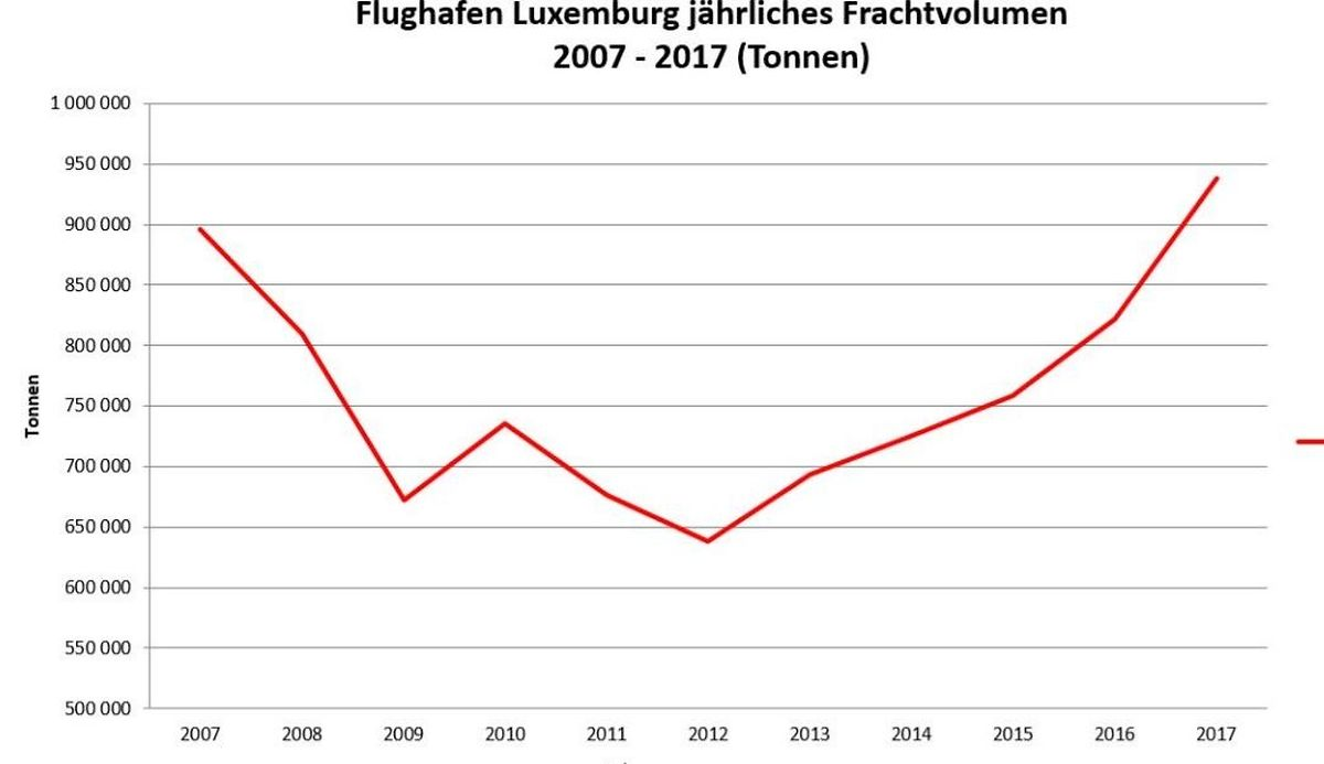 Steil bergauf: In den vergangenen Jahren wurde immer mehr Luftfracht am LuxAirport transportiert.