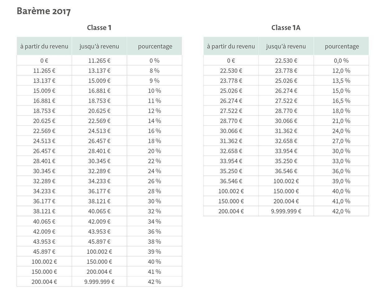 Die Steuertabelle wird neu gestaffelt. Es wird ein Spitzensteuersatz von 41% (ab 150.000 Euro) bzw. 42% (200.000 Euro) eingeführt.